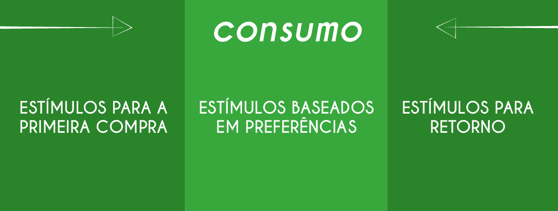 Como ativação de clientes pode aumentar seu lucro - consumo