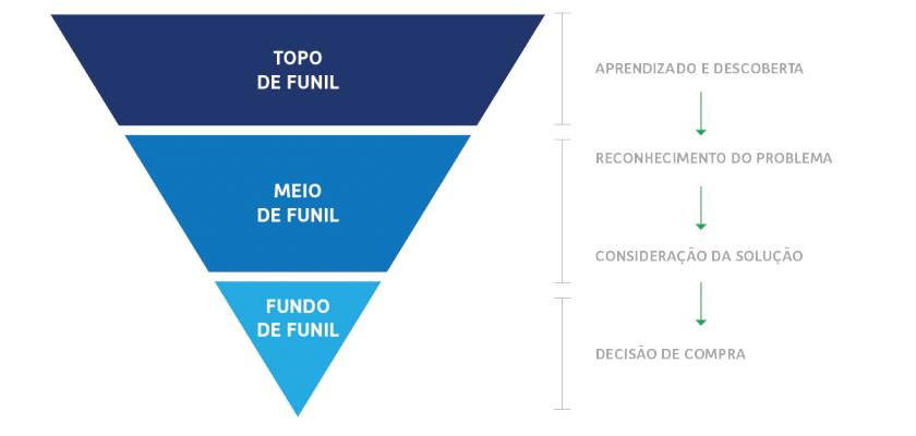O que é um funil de vendas? - Agencia de Marketing Digital - Vendas -  Ecommerce - b2b - SEO - Inbound - Porto Alegre - São Paulo